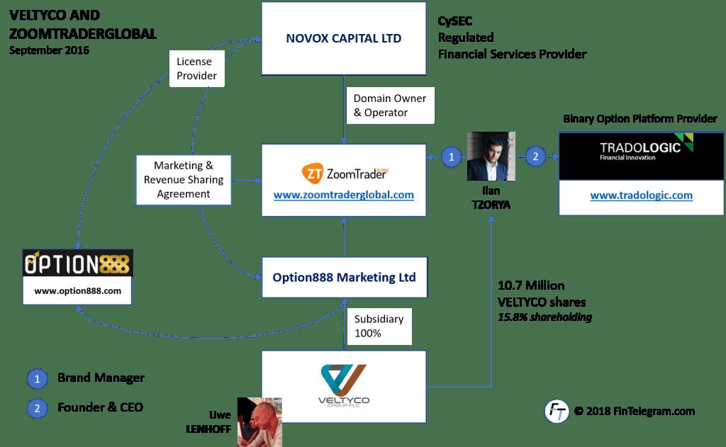 Veltyco business with ZoomTraderGlobal and Ilan Tzorya