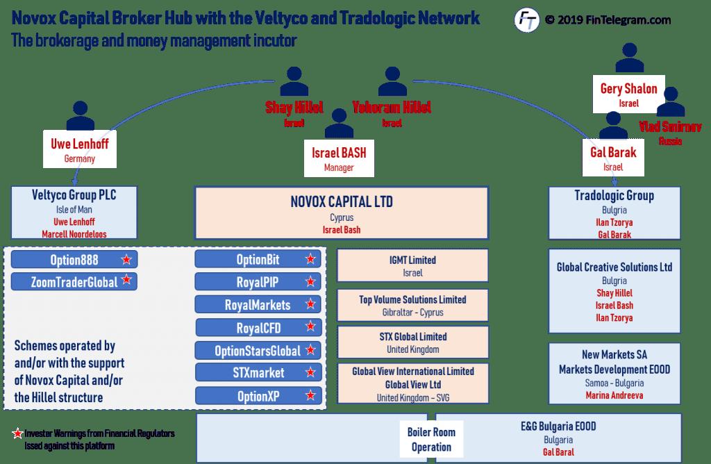 Novox Scam Broker Hub