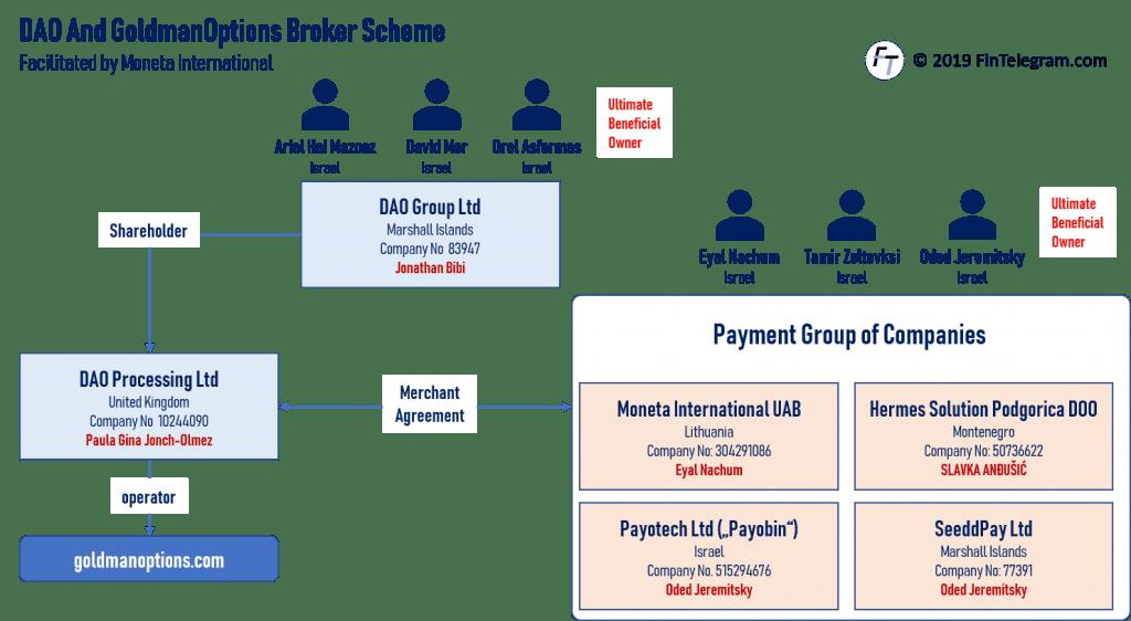 DAO Goldman Options binary options scam