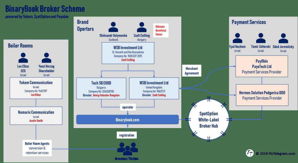 Yukom Case with BinaryBook and BinaryOptions