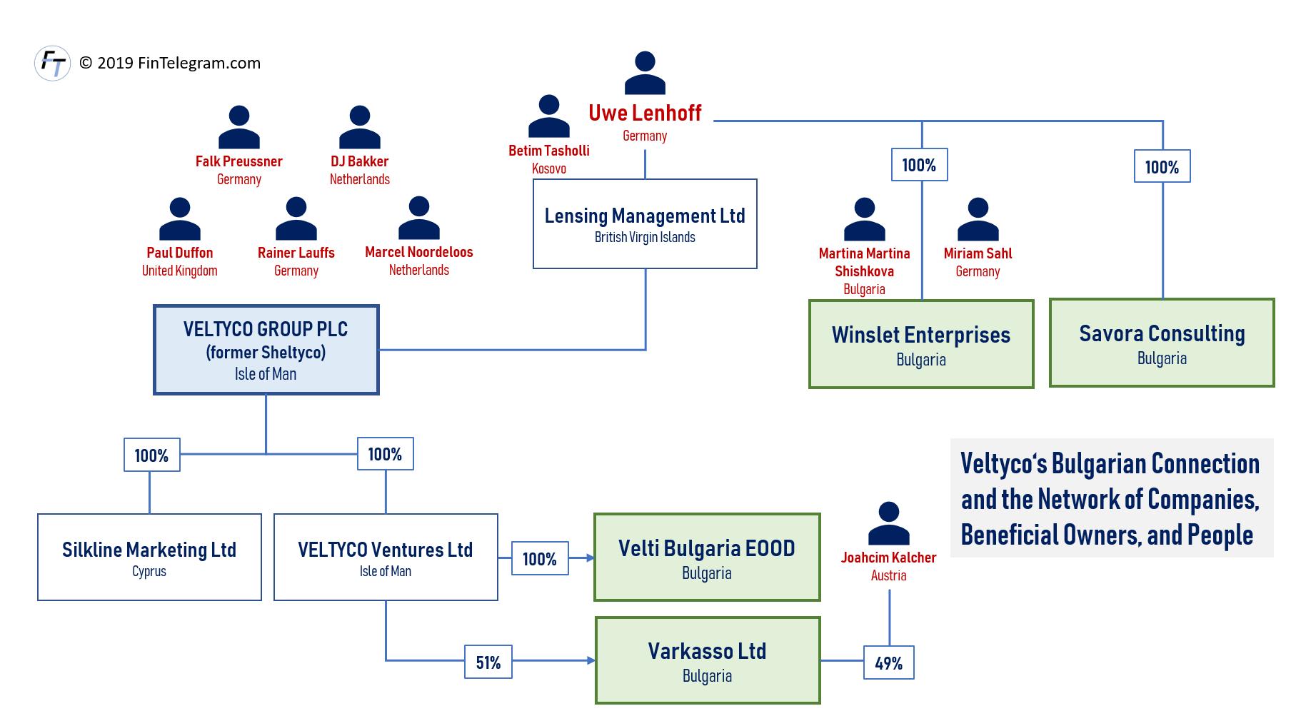 Veltyco network in Bulgaria
