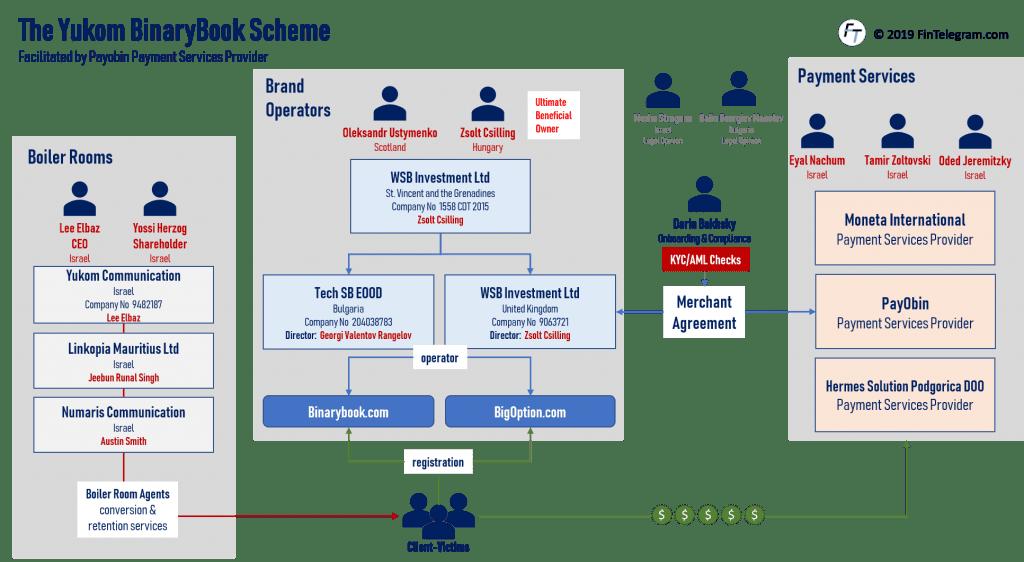 BinaryBook and Payobin network