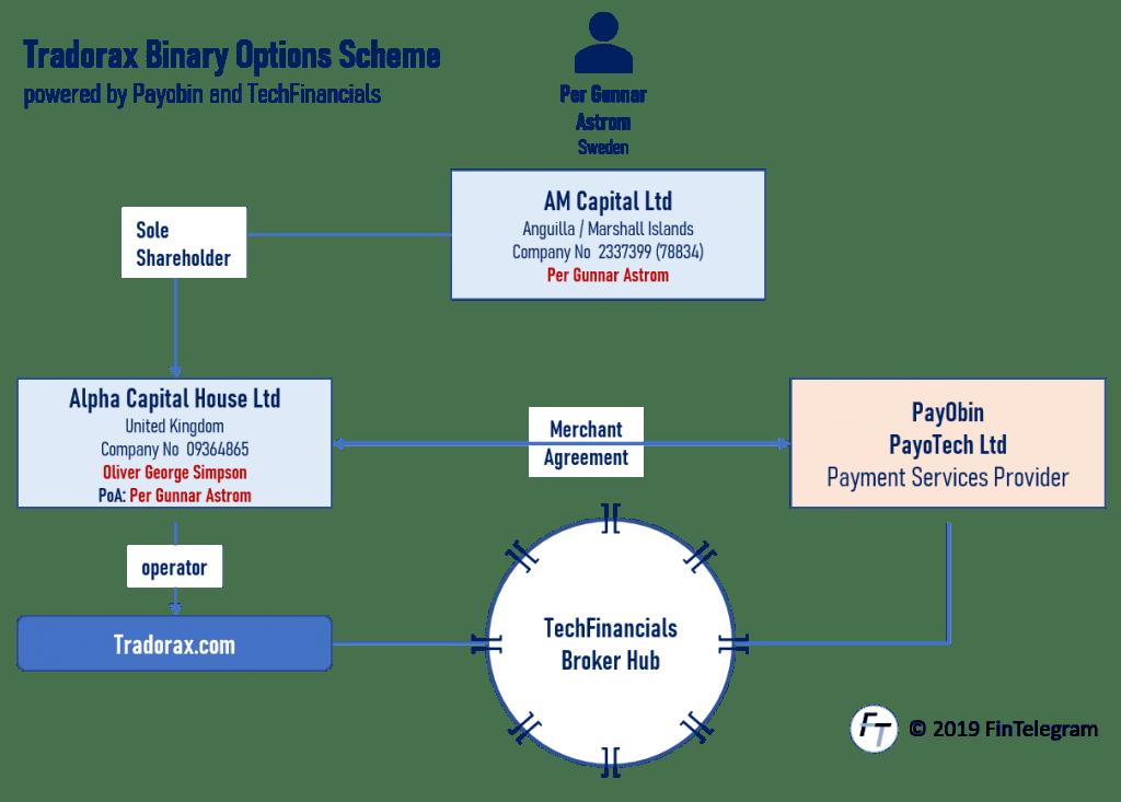 Tradorax binary options scheme exposed