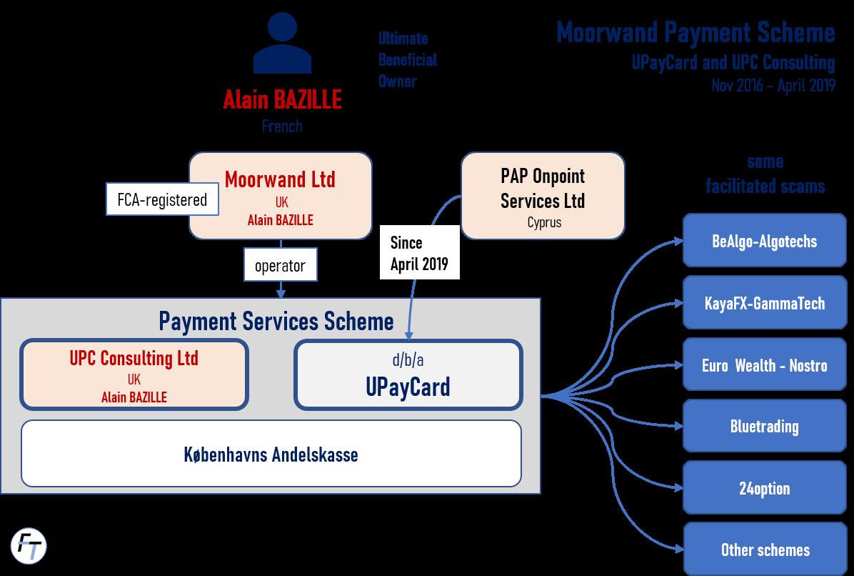 Morwand Payment Scheme of Alain Bazille