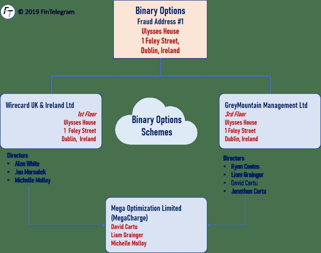 WireCard and GreyMountain Management in Ireland