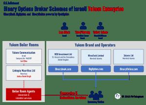 Yukom Indictment Yossi Herzog and Kobi Cohen